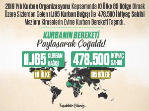 Kardeşeli'nden 478.500 Kişiye Kurban Bağışı