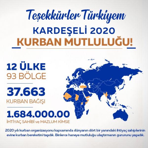 12 ÜLKEDE 1.684.000.00 KİŞİYE ULAŞTIK