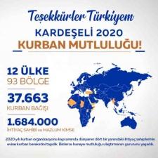 12 ÜLKEDE 1.684.000 KİŞİYE ULAŞTIK